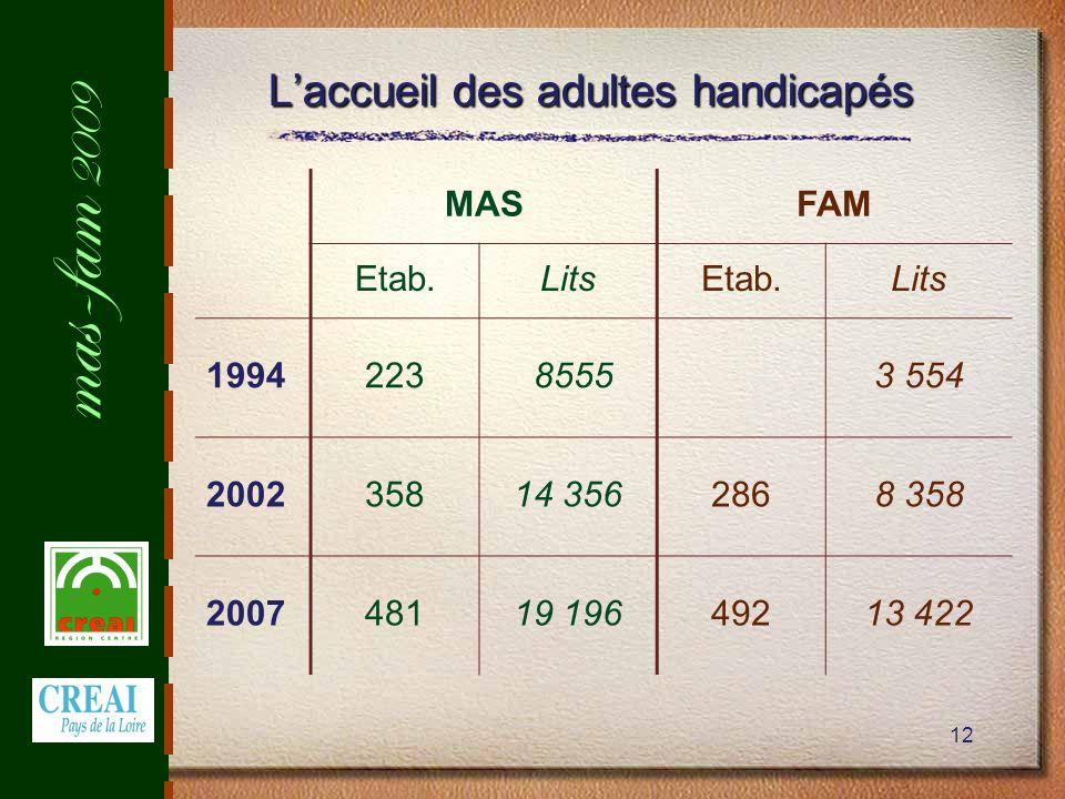 mas-fam 2009 12 Laccueil des adultes handicapés MASFAM Etab.LitsEtab.Lits 1994223 85553 554 200235814 3562868 358 200748119 19649213 422