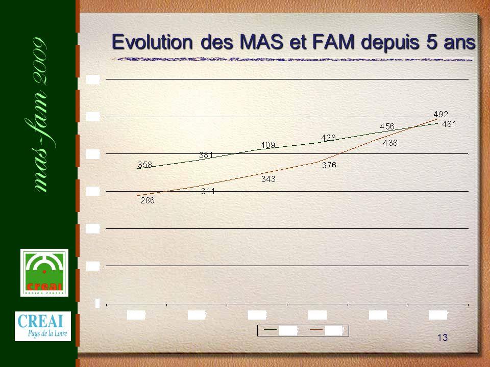 mas-fam 2009 13 Evolution des MAS et FAM depuis 5 ans