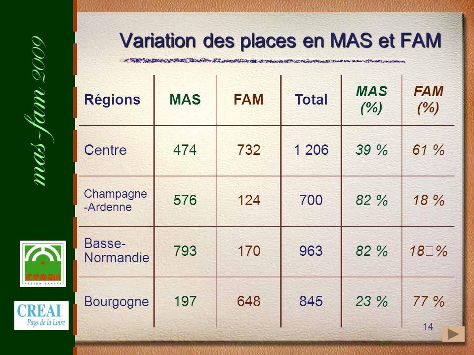 mas-fam 2009 14 Variation des places en MAS et FAM RégionsMASFAMTotal MAS (%) FAM (%) Centre4747321 20639 %61 % Champagne -Ardenne 57612470082 %18 % Basse- Normandie 79317096382 %18% Bourgogne 19764884523 %77 %