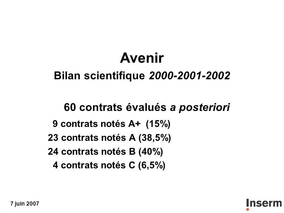7 juin 2007 Avenir Bilan scientifique 2000-2001-2002 60 contrats évalués a posteriori 9 contrats notés A+ (15%) 23 contrats notés A (38,5%) 24 contrats notés B (40%) 4 contrats notés C (6,5%)