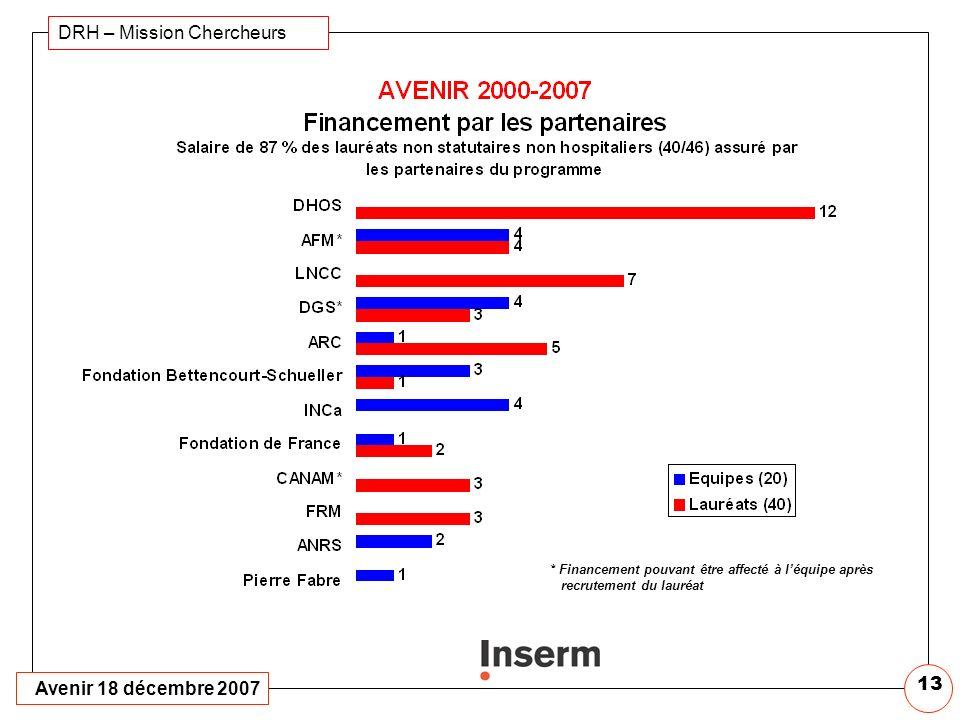 Avenir 18 décembre 2007 DRH – Mission Chercheurs 12