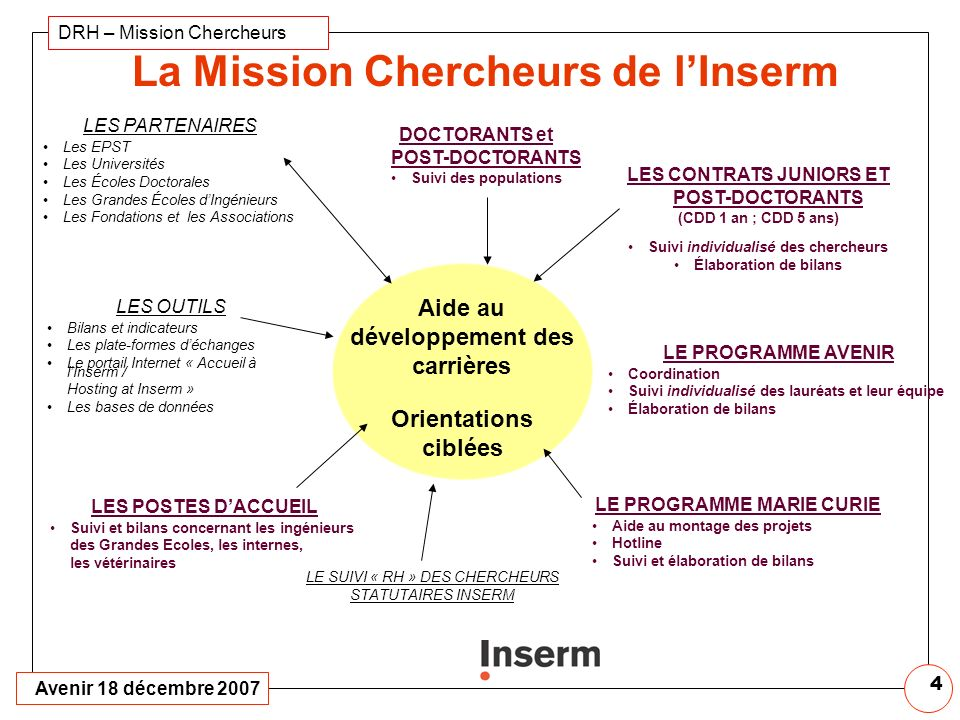 Avenir 18 décembre 2007 DRH – Mission Chercheurs 3 LE PROGRAMME AVENIR Par candidat retenu Budget annuel de 60 K Euros Surface de recherche minimale d