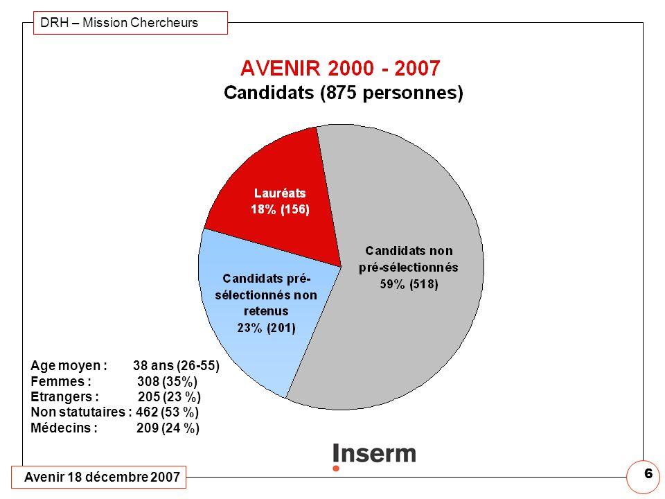 Avenir 18 décembre 2007 DRH – Mission Chercheurs 6 Age moyen : 38 ans (26-55) Femmes : 308 (35%) Etrangers : 205 (23 %) Non statutaires : 462 (53 %) Médecins : 209 (24 %)