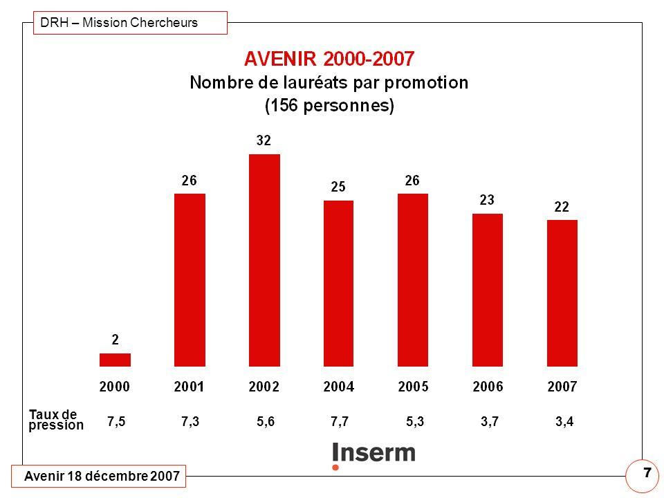 Avenir 18 décembre 2007 DRH – Mission Chercheurs 6 Age moyen : 38 ans (26-55) Femmes : 308 (35%) Etrangers : 205 (23 %) Non statutaires : 462 (53 %) M