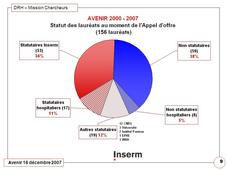 Avenir 18 décembre 2007 DRH – Mission Chercheurs 8 Avenir 2000 – 2007 Profil des 156 lauréats Age Moyen 37 ans (30-45) Statutaires 38 ans (31-45) Non