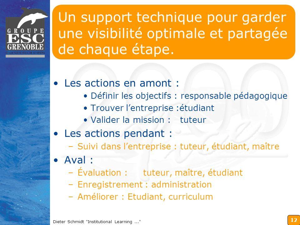 13 Dieter Schmidt Institutional Learning... Démonstration : Lapplication stages sur Lotus Notes du Groupe ESC Grenoble