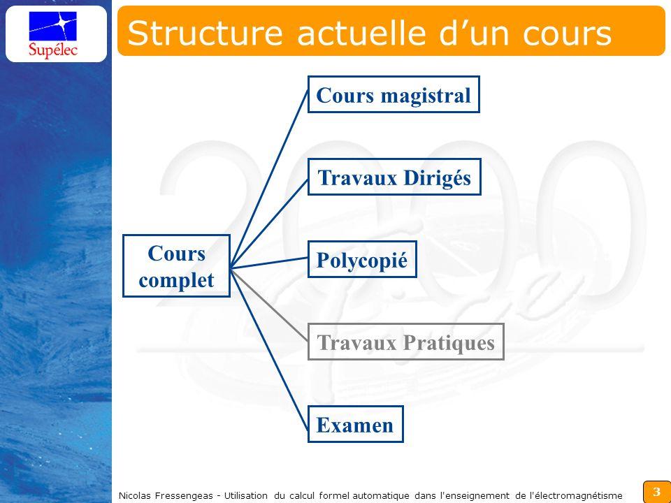 3 Nicolas Fressengeas - Utilisation du calcul formel automatique dans l enseignement de l électromagnétisme Structure actuelle dun cours Cours complet Cours magistralTravaux DirigésPolycopié Travaux Pratiques Examen
