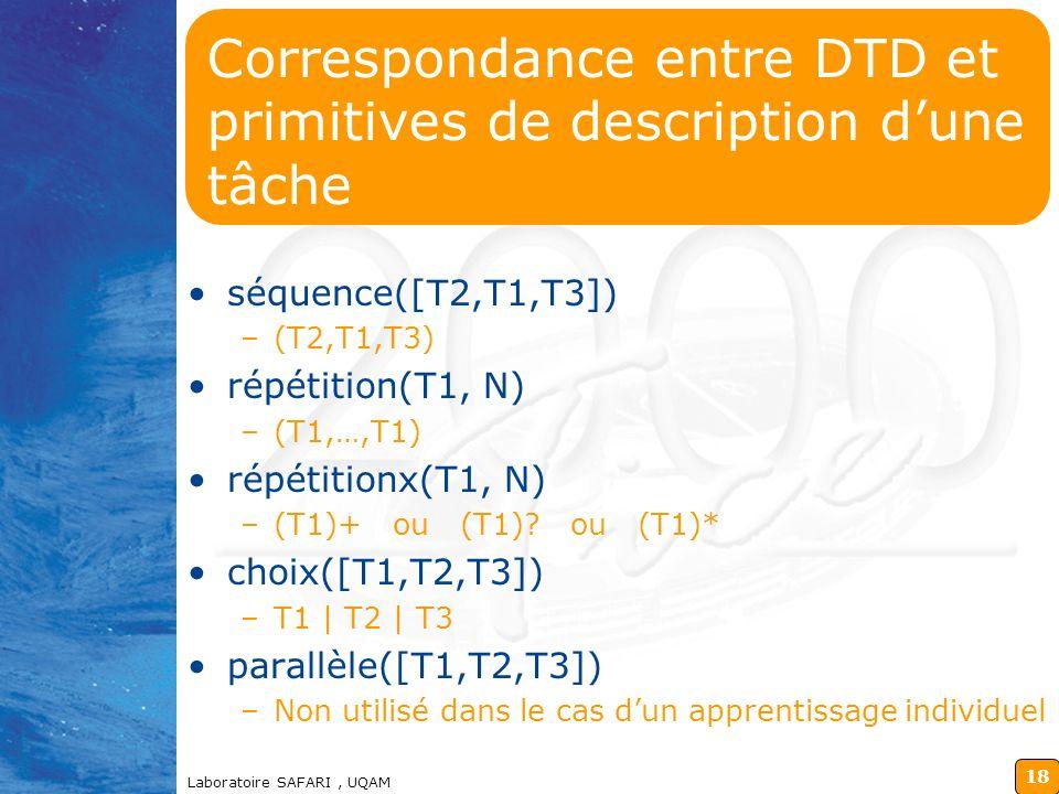 17 Laboratoire SAFARI, UQAM Plan de la présentation Introduction Définition de tâches Primitives de décomposition dune tâche Représentation dune tâche