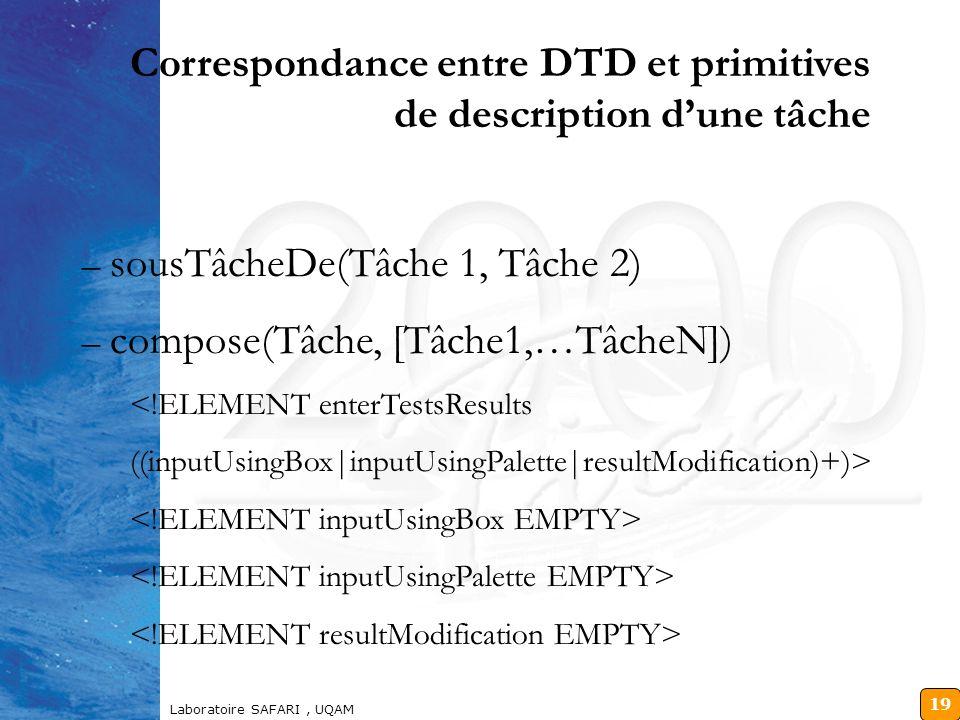 18 Laboratoire SAFARI, UQAM Correspondance entre DTD et primitives de description dune tâche séquence([T2,T1,T3]) –(T2,T1,T3) répétition(T1, N) –(T1,…