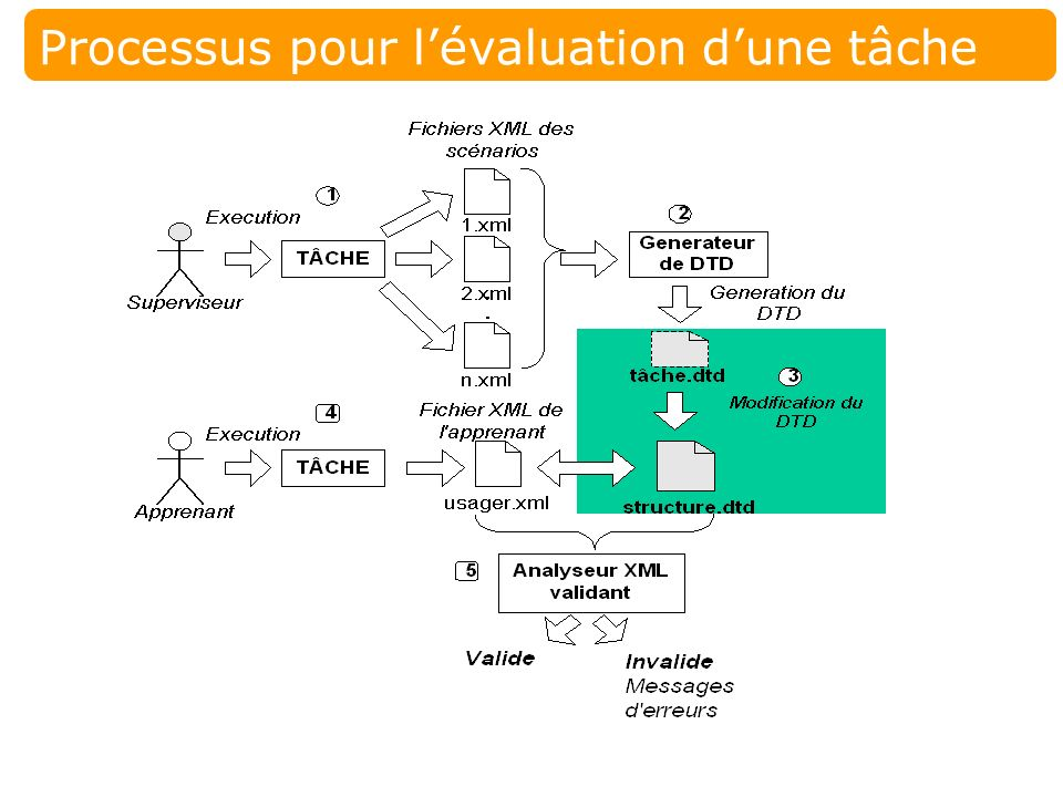 24 Laboratoire SAFARI, UQAM Évaluation dune tâche Étape 2: produire le DTD Acteur –Générateur de DTD Data Descriptor By Example (IBM) Librairie Java B