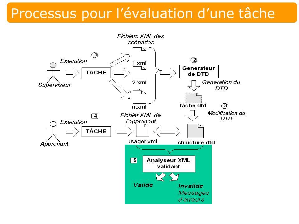28 Laboratoire SAFARI, UQAM Évaluation dune tâche Étape 4: exécution de la tâche Acteur –Lapprenant But –Produire un fichier XML décrivant lexécution