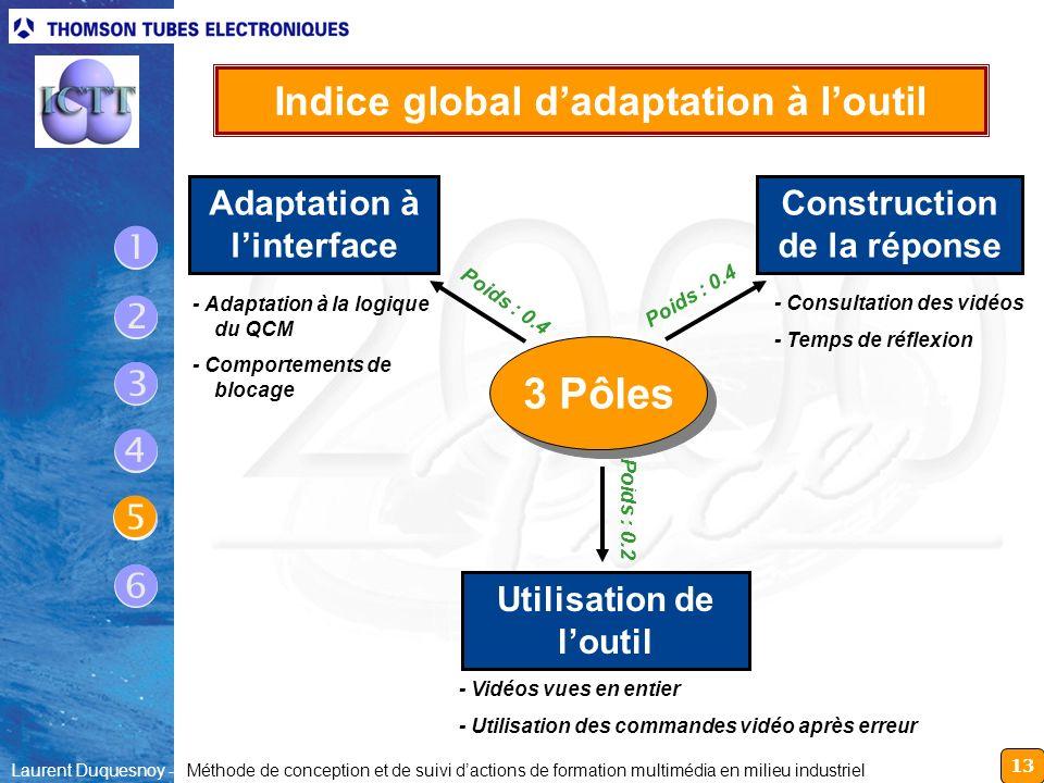 13 Laurent Duquesnoy - Méthode de conception et de suivi dactions de formation multimédia en milieu industriel Utilisation de loutil Adaptation à lint