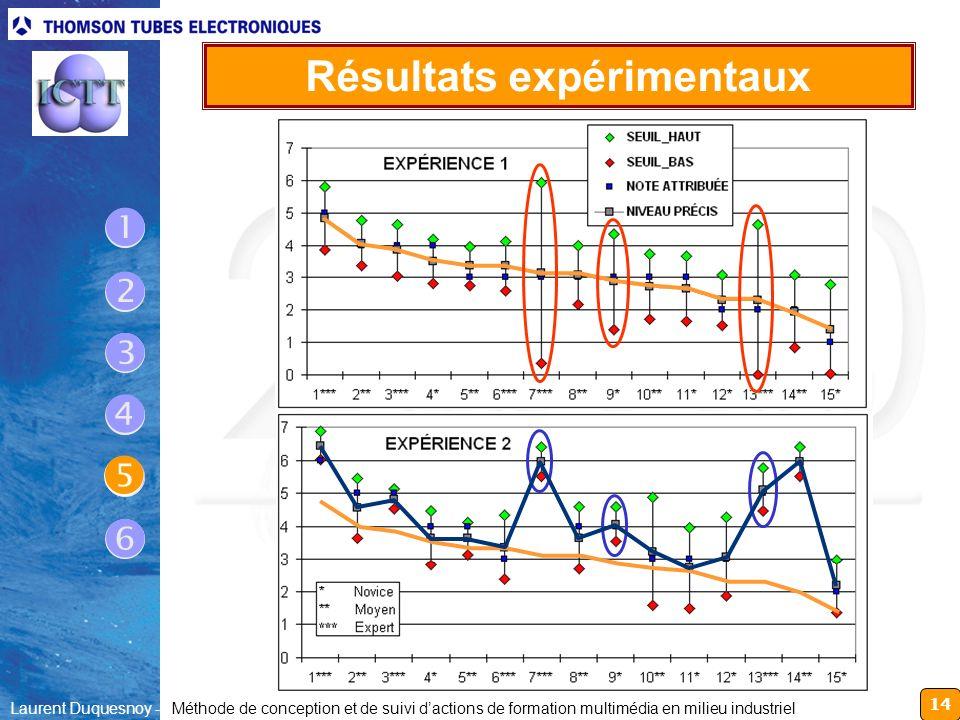 14 Laurent Duquesnoy - Méthode de conception et de suivi dactions de formation multimédia en milieu industriel Résultats expérimentaux