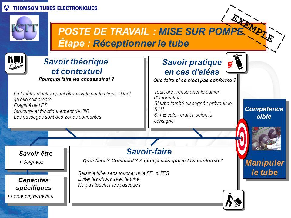 8 Laurent Duquesnoy - Méthode de conception et de suivi dactions de formation multimédia en milieu industriel CONTRAT PÉDAGOGIQUE 2 Carnet de route 1Carnet de route 2 Liste de procédures dévaluation Apprenant 1 Apprenant 2 CONTRAT PÉDAGOGIQUE 1 3.