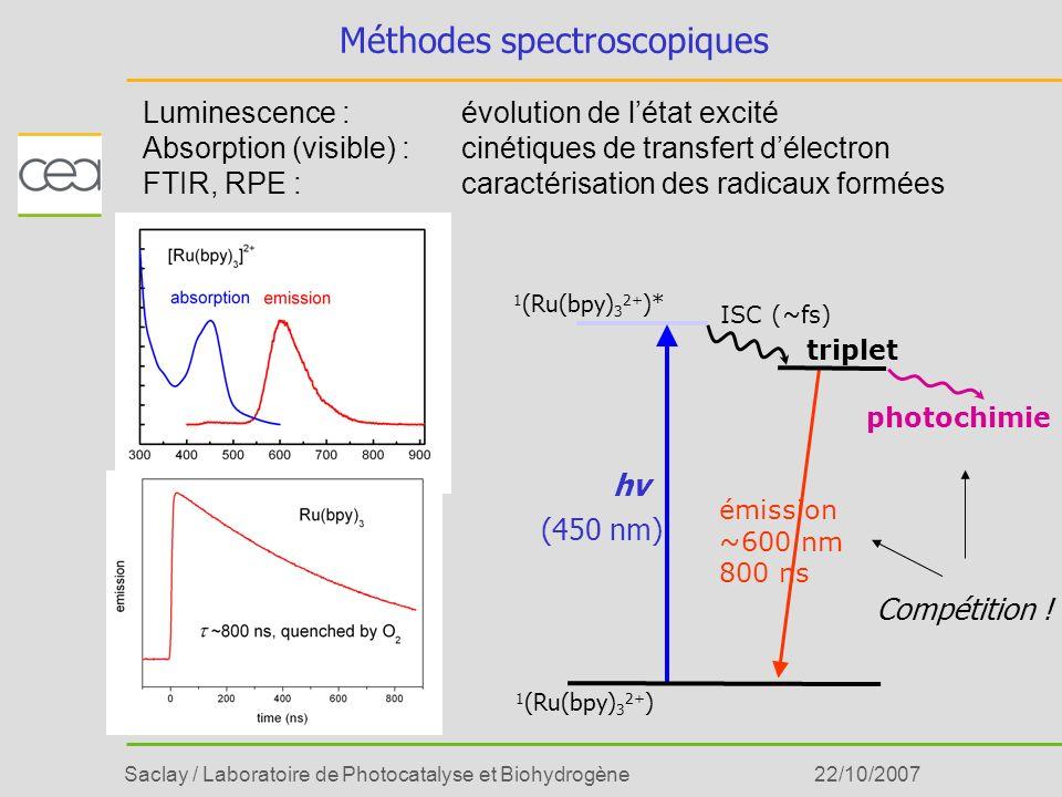 Saclay / Laboratoire de Photocatalyse et Biohydrogène22/10/2007 Méthodes spectroscopiques Luminescence : évolution de létat excité Absorption (visible