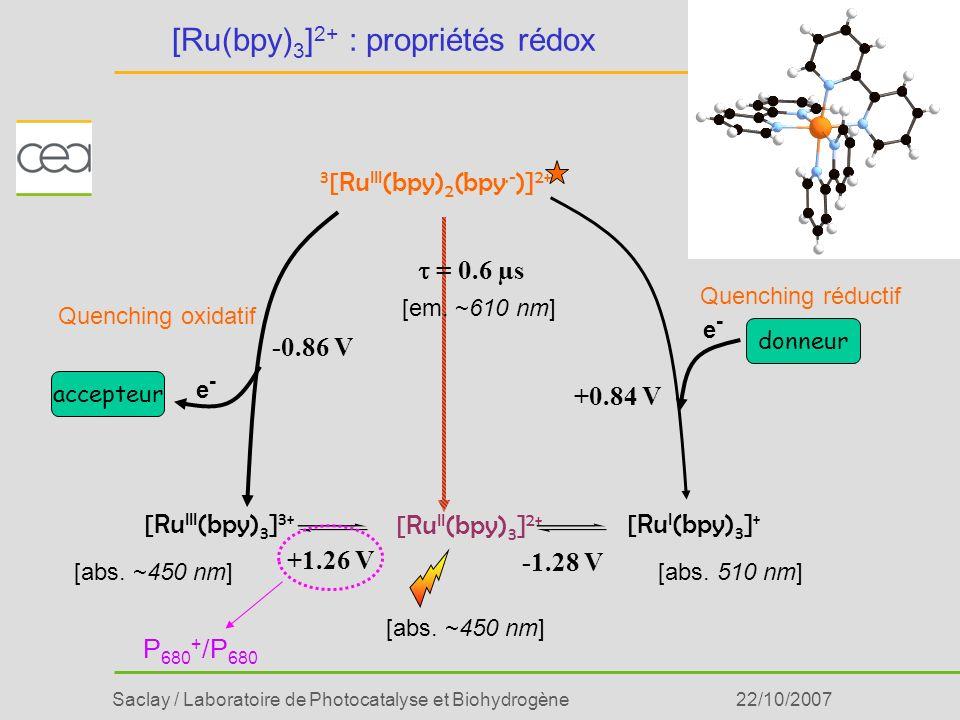 Saclay / Laboratoire de Photocatalyse et Biohydrogène22/10/2007 [Ru(bpy) 3 ] 2+ : propriétés rédox [Ru II (bpy) 3 ] 2+ +1.26 V -1.28 V P 680 + /P 680