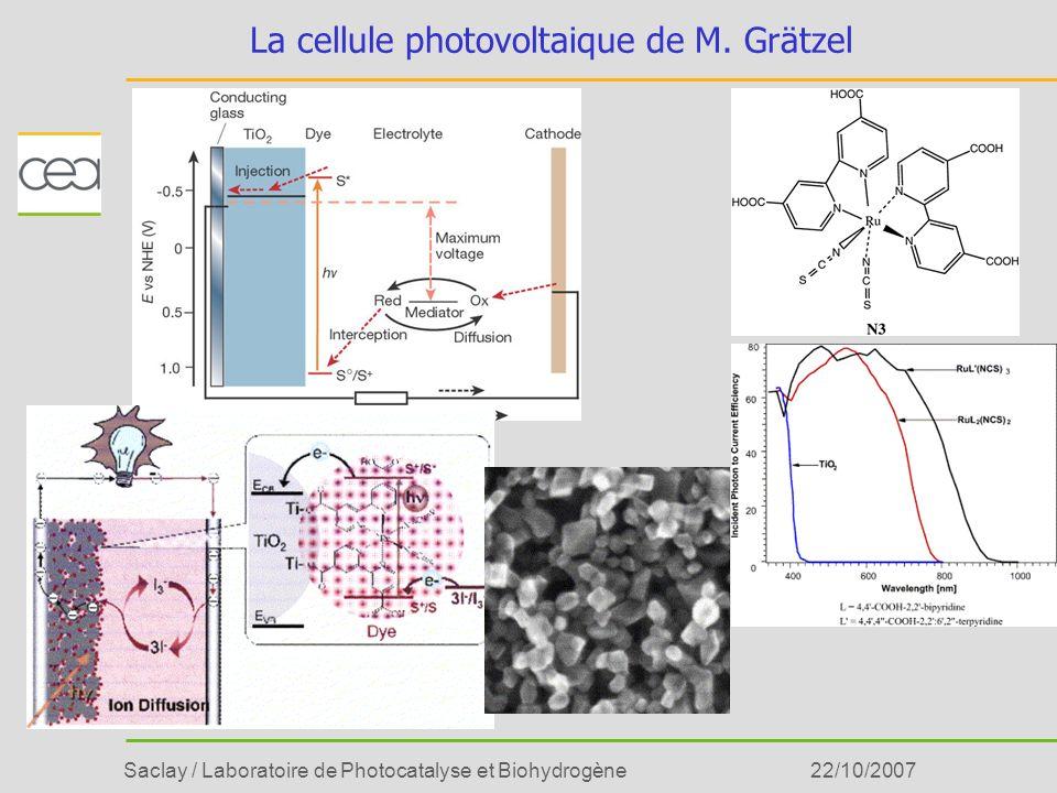 Saclay / Laboratoire de Photocatalyse et Biohydrogène22/10/2007 La cellule photovoltaique de M. Grätzel