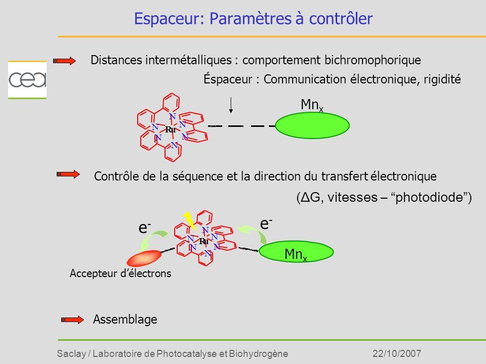 Saclay / Laboratoire de Photocatalyse et Biohydrogène22/10/2007 Espaceur: Paramètres à contrôler Distances intermétalliques : comportement bichromopho