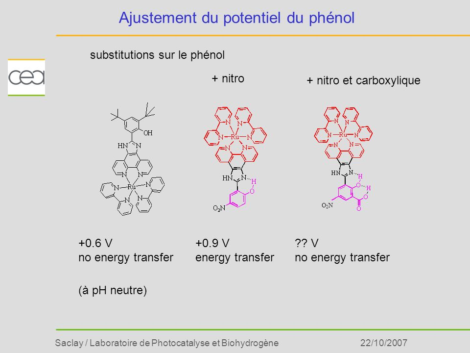 Saclay / Laboratoire de Photocatalyse et Biohydrogène22/10/2007 Ajustement du potentiel du phénol O2NO2N +0.6 V no energy transfer +0.9 V energy trans