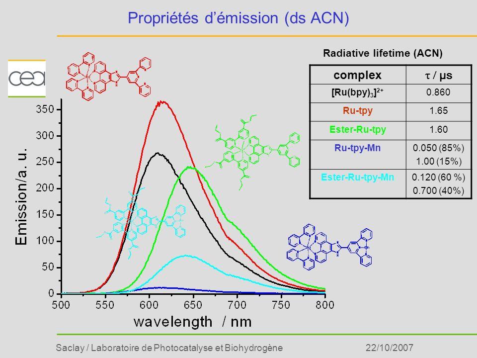 Saclay / Laboratoire de Photocatalyse et Biohydrogène22/10/2007 complex µs [Ru(bpy) 3 ] 2+ 0.860 Ru-tpy1.65 Ester-Ru-tpy1.60 Ru-tpy-Mn0.050 (85%) 1.00