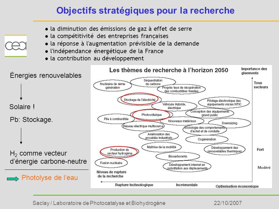 Saclay / Laboratoire de Photocatalyse et Biohydrogène22/10/2007 Objectifs stratégiques pour la recherche la diminution des émissions de gaz à effet de