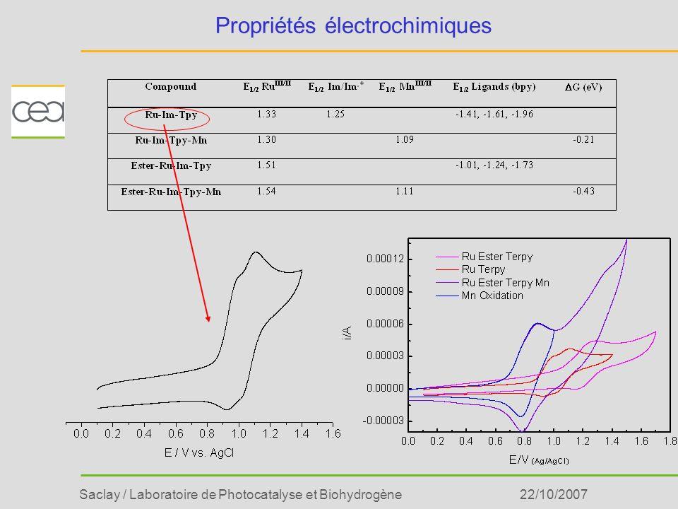 Saclay / Laboratoire de Photocatalyse et Biohydrogène22/10/2007 Propriétés électrochimiques