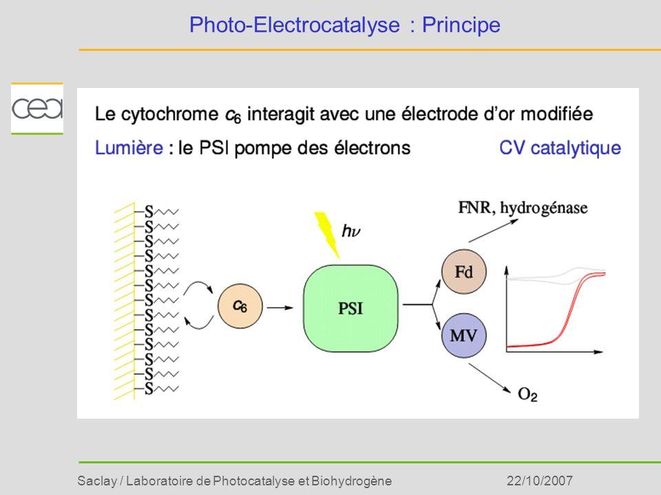 Saclay / Laboratoire de Photocatalyse et Biohydrogène22/10/2007 Photo-Electrocatalyse : Principe