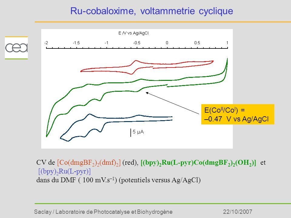 Saclay / Laboratoire de Photocatalyse et Biohydrogène22/10/2007 Ru-cobaloxime, voltammetrie cyclique CV de [Co(dmgBF 2 ) 2 (dmf) 2 ] (red), [(bpy) 2 R