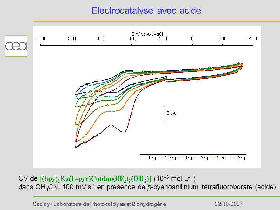 Saclay / Laboratoire de Photocatalyse et Biohydrogène22/10/2007 Electrocatalyse avec acide CV de [(bpy) 2 Ru(L-pyr)Co(dmgBF 2 ) 2 (OH 2 )] (10 –3 mol.