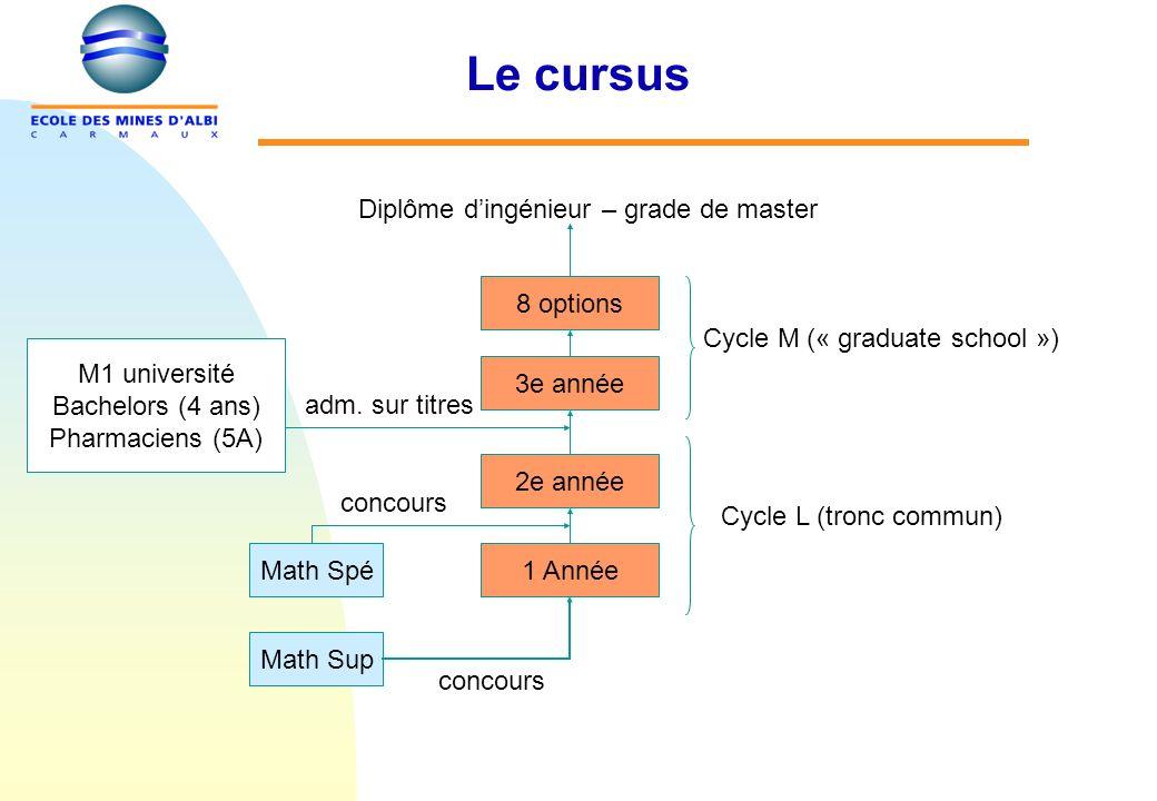 Le cursus Math Sup 1 Année 3e année 2e année 8 options Math Spé concours adm.