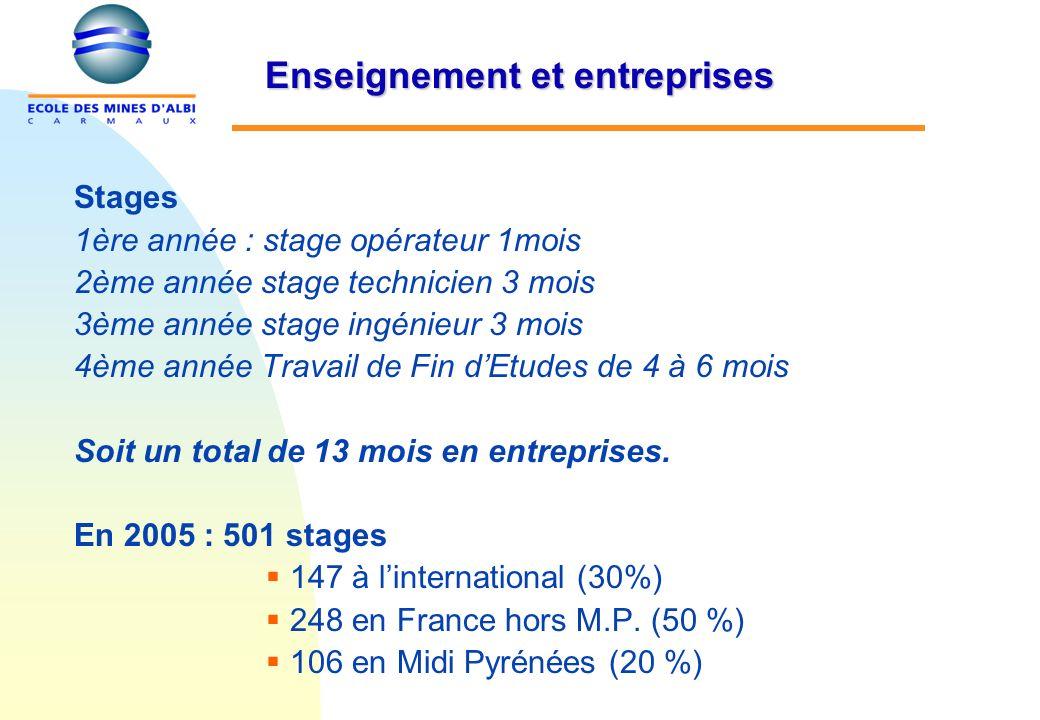 Stages 1ère année : stage opérateur 1mois 2ème année stage technicien 3 mois 3ème année stage ingénieur 3 mois 4ème année Travail de Fin dEtudes de 4 à 6 mois Soit un total de 13 mois en entreprises.