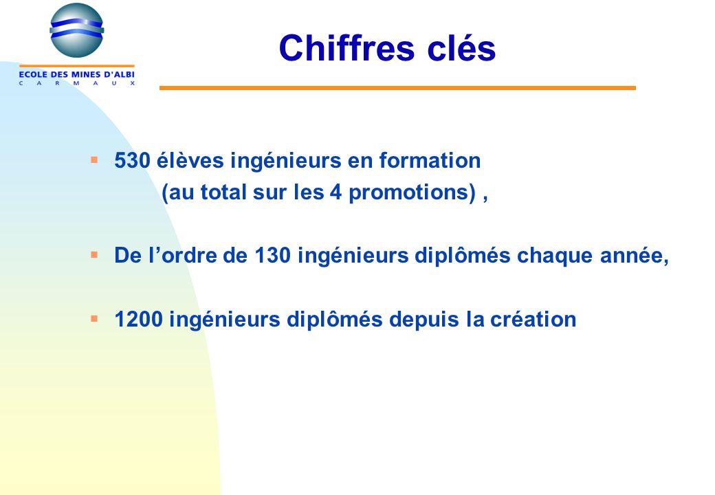 Chiffres clés 530 élèves ingénieurs en formation (au total sur les 4 promotions), De lordre de 130 ingénieurs diplômés chaque année, 1200 ingénieurs d