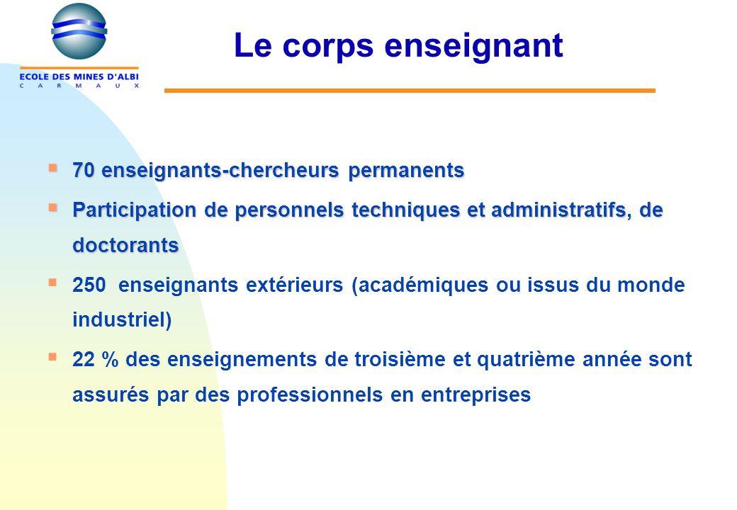 Le corps enseignant 70 enseignants-chercheurs permanents 70 enseignants-chercheurs permanents Participation de personnels techniques et administratifs