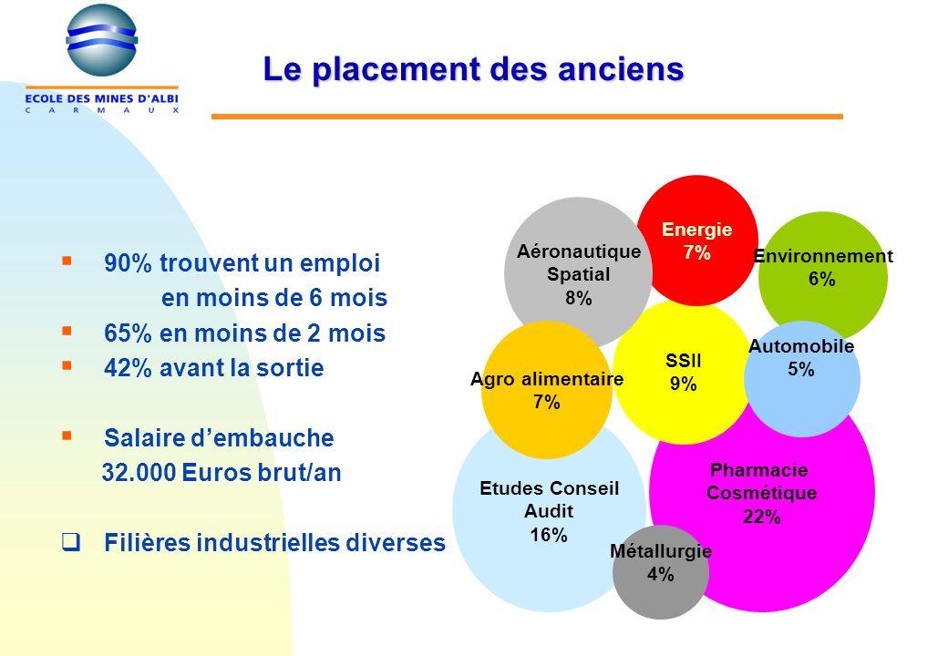 Le placement des anciens 90% trouvent un emploi en moins de 6 mois 65% en moins de 2 mois 42% avant la sortie Salaire dembauche 32.000 Euros brut/an F