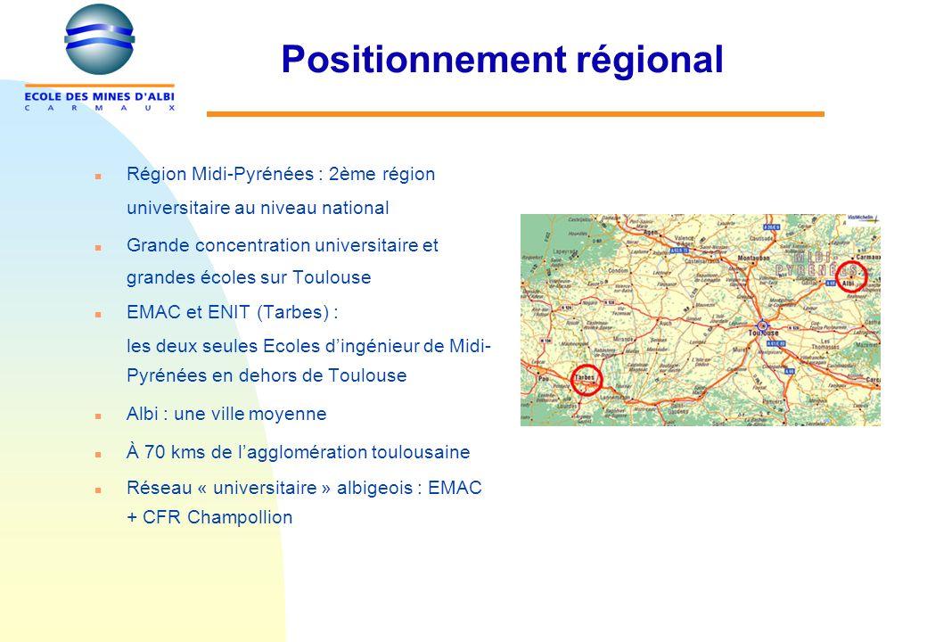 Positionnement régional n Région Midi-Pyrénées : 2ème région universitaire au niveau national n Grande concentration universitaire et grandes écoles sur Toulouse n EMAC et ENIT (Tarbes) : les deux seules Ecoles dingénieur de Midi- Pyrénées en dehors de Toulouse n Albi : une ville moyenne n À 70 kms de lagglomération toulousaine n Réseau « universitaire » albigeois : EMAC + CFR Champollion