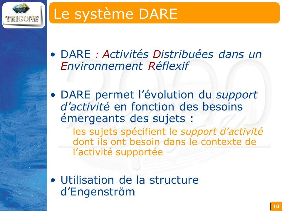 10 DARE : Activités Distribuées dans un Environnement Réflexif DARE permet lévolution du support dactivité en fonction des besoins émergeants des suje