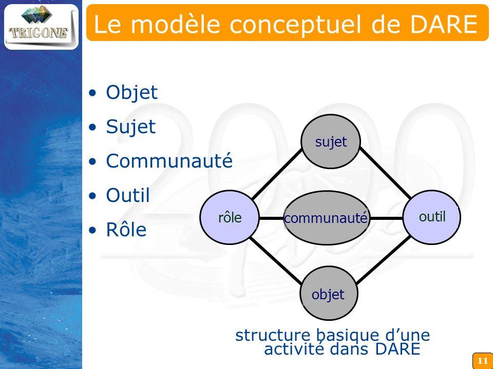 11 outil Le modèle conceptuel de DARE Objet Sujet Communauté Outil Rôle rôle communauté objet sujet structure basique dune activité dans DARE