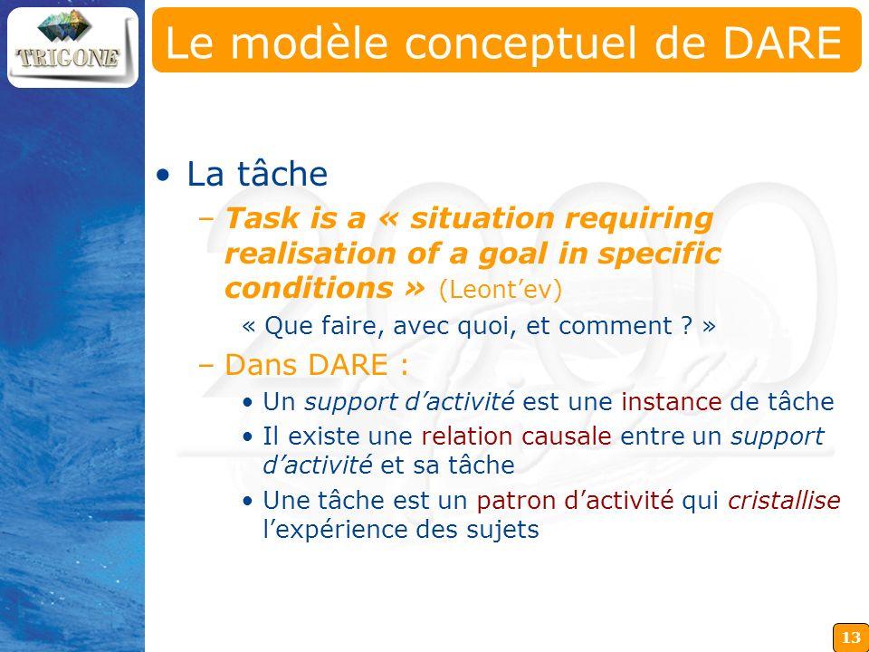 13 Le modèle conceptuel de DARE La tâche –Task is a « situation requiring realisation of a goal in specific conditions » (Leontev) « Que faire, avec q