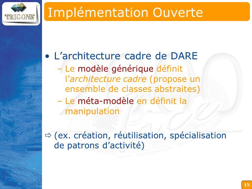 15 Larchitecture cadre de DARE –Le modèle générique définit larchitecture cadre (propose un ensemble de classes abstraites) –Le méta-modèle en définit
