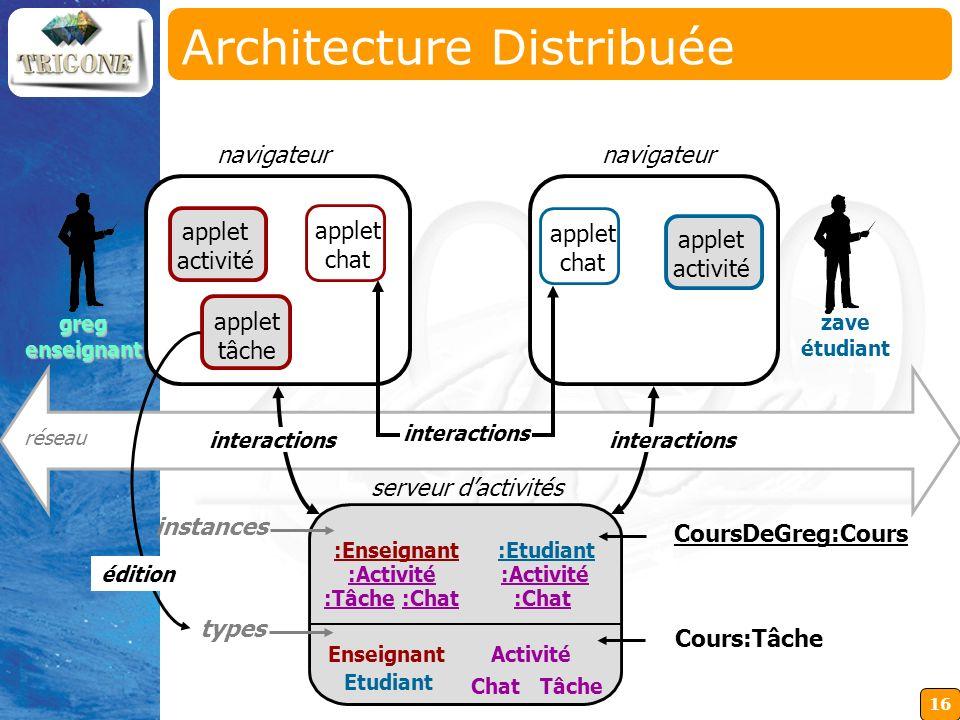 16 Architecture Distribuée navigateur applet activité navigateur zave étudiant réseau gregenseignant applet tâche serveur dactivités Chat Enseignant E