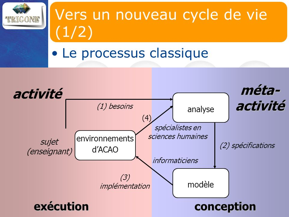 6 Fusion des phases de conception et dutilisation (co-construction) sujet (enseignants & apprenants en coopération) activité méta-activité collecticiel analyse modèle support dactivité réflexif Vers un nouveau cycle de vie (2/2)