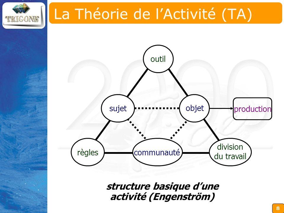 8 outil règles division du travail production communauté objet sujet La Théorie de lActivité (TA) structure basique dune activité (Engenström) La Théo