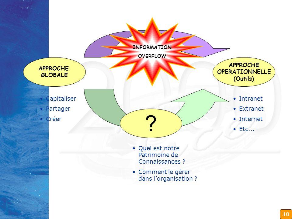 10 APPROCHE GLOBALE Capitaliser Partager Créer APPROCHE OPERATIONNELLE (Outils) Intranet Extranet Internet Etc... ? Quel est notre Patrimoine de Conna