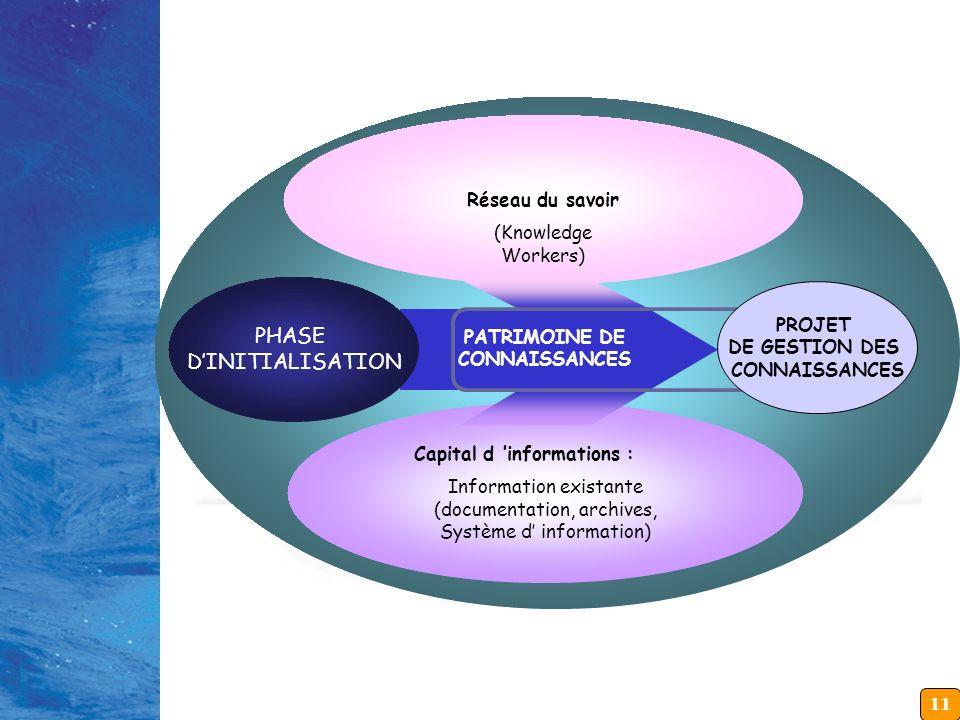 11 PATRIMOINE DES CONNAISSANCES PATRIMOINE DE CONNAISSANCES Capital d informations : Information existante (documentation, archives, Système d informa