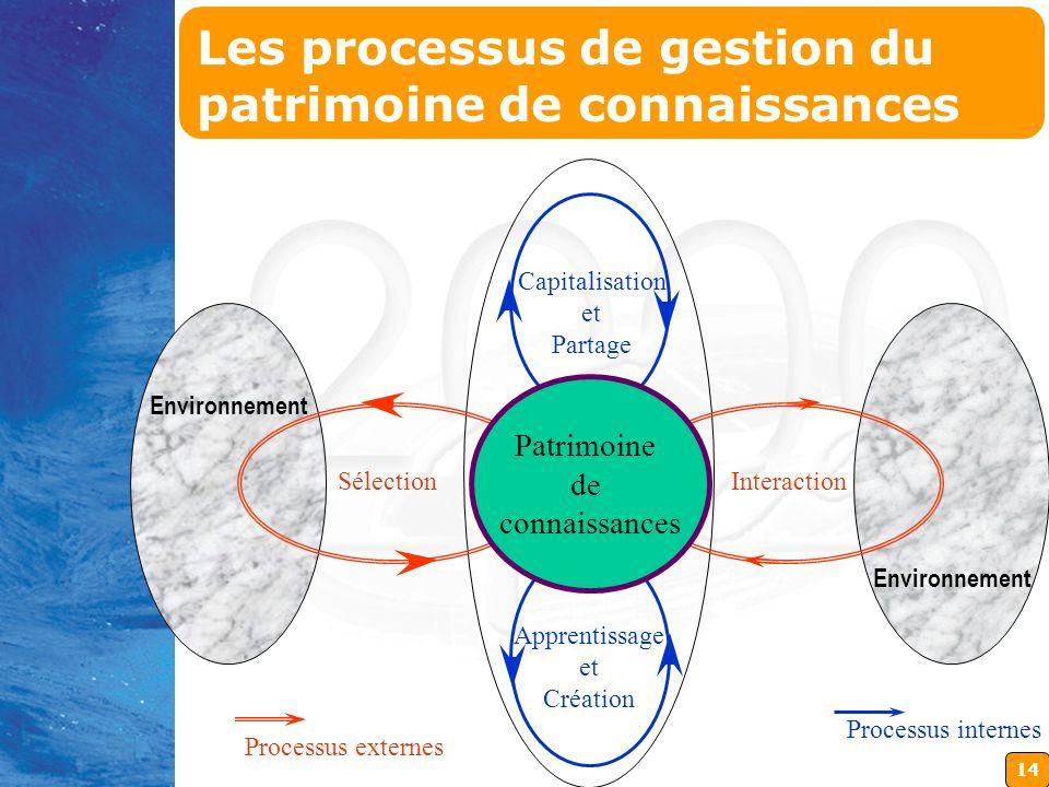 14 SélectionInteraction Capitalisation et Partage Apprentissage et Création Processus externes Processus internes Environnement Patrimoine de connaiss