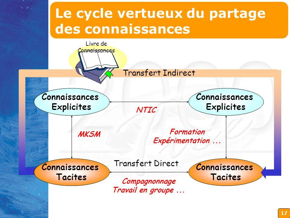 17 Connaissances Tacites Connaissances Tacites Connaissances Explicites Connaissances Explicites Transfert Direct Transfert Indirect Livre de Connaiss