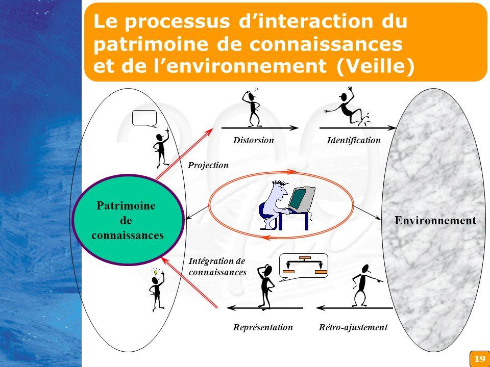 19 Environnement Patrimoine de connaissances Projection DistorsionIdentification Intégration de connaissances Rétro-ajustementReprésentation Le proces