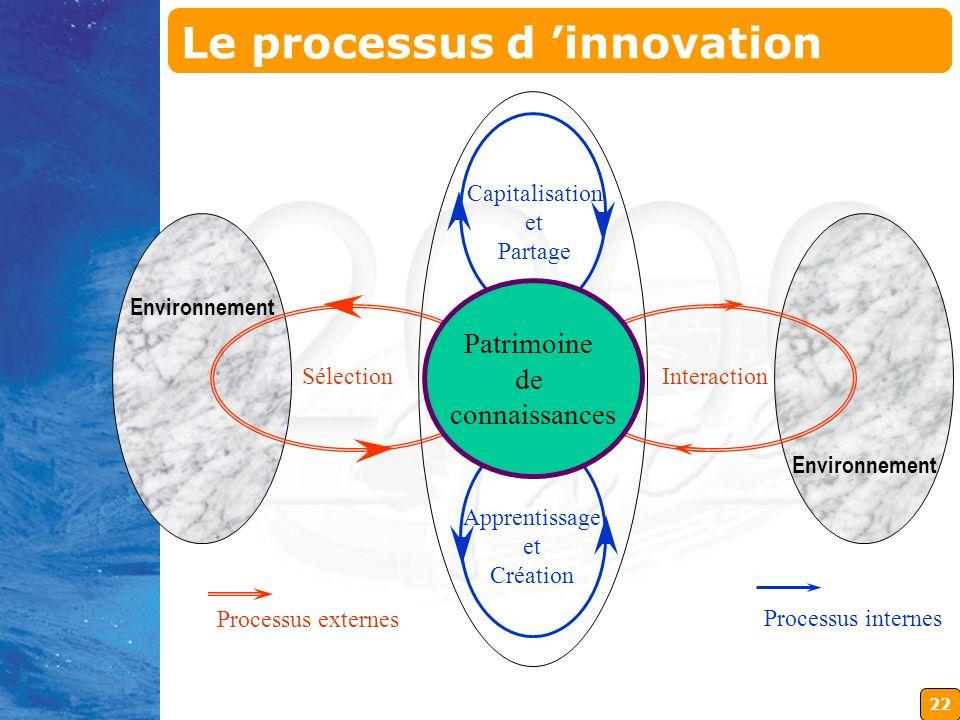 22 SélectionInteraction Capitalisation et Partage Apprentissage et Création Processus externes Processus internes Environnement Patrimoine de connaiss