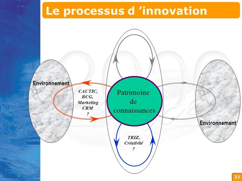 23 Environnement Patrimoine de connaissances TRIZ, Créativité ? CAUTIC, BCG, Marketing CRM ? Le processus d innovation