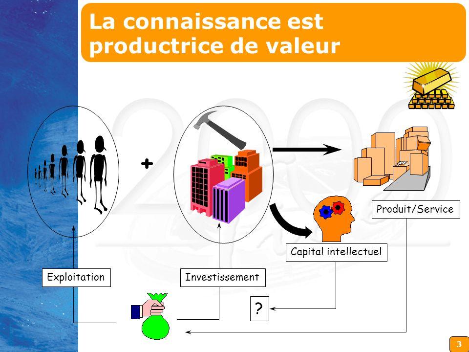 3 InvestissementExploitation + Produit/Service Capital intellectuel ? La connaissance est productrice de valeur